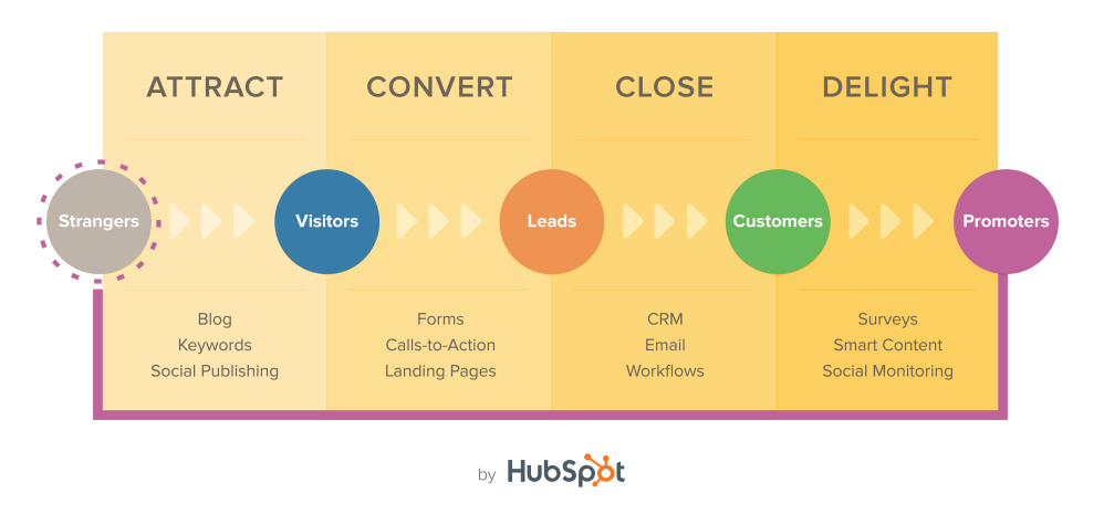 Blog Methodology by HubSpot