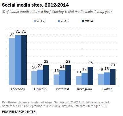 Social Media Sites, 2012-2014